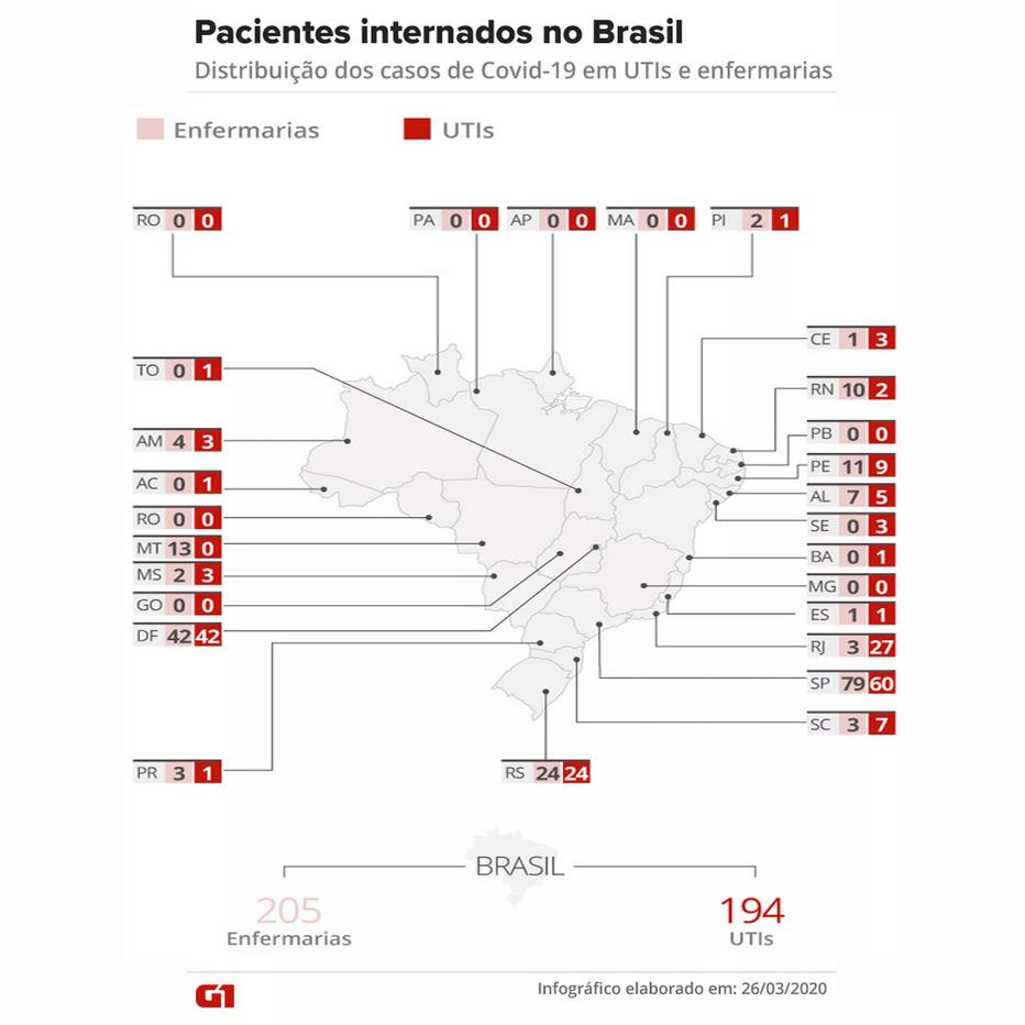 Panorama dos pacientes internados com Covid-19 no Brasil — Foto: Cido Gonçalves/G1